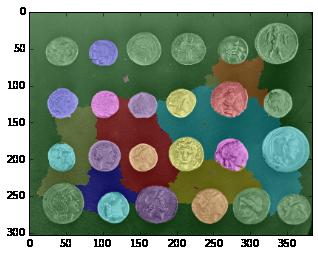 SCIKIT's Image Segmentation – MLVN – Machine Learning +